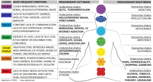 Chakras & addictions